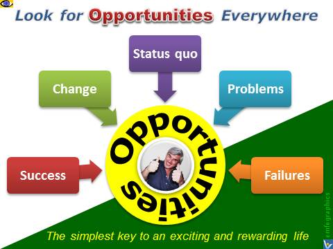 Reframing the Current Situation Looking for Opportunities